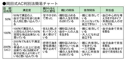 岡田式AC判別法